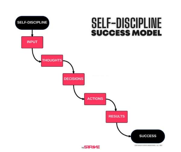 Self-Discipline Success Model