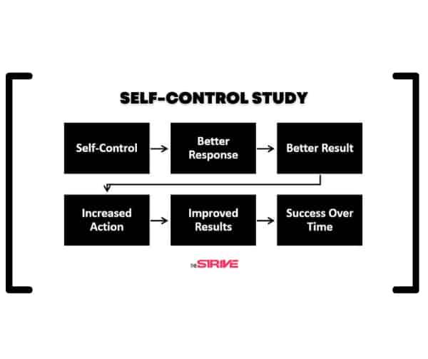 Self-control Study